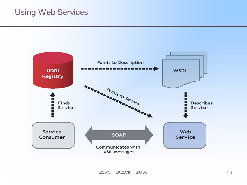 ESWC, Budva, 200613 Using Web Services