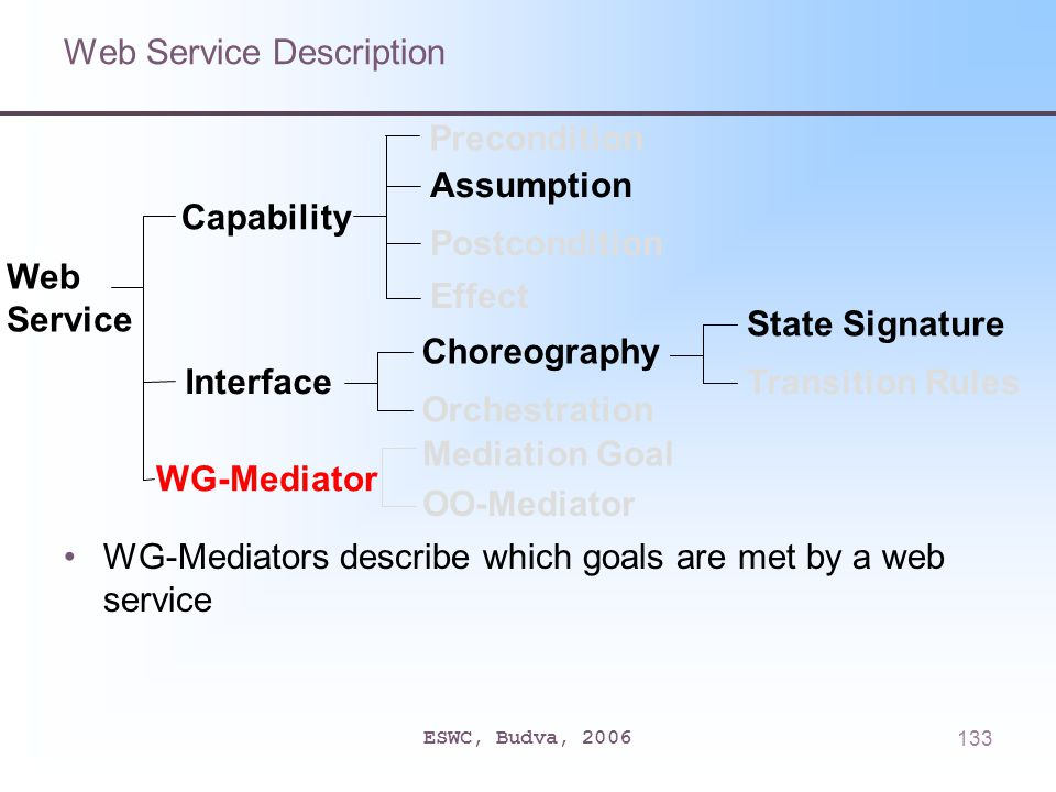 ESWC, Budva, 2006133 Web Service Description WG-Mediators describe which goals are met by a web service Capability Interface Precondition Assumption Postcondition Effect Choreography Orchestration State Signature Transition Rules Web Service WG-Mediator Mediation Goal OO-Mediator