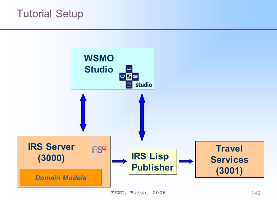 ESWC, Budva, 2006149 Tutorial Setup Travel Services (3001) IRS Lisp Publisher IRS Server (3000) Domain Models WSMO Studio