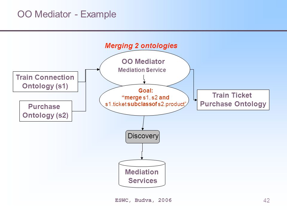 ESWC, Budva, 200642 OO Mediator Mediation Service Train Connection Ontology (s1) Purchase Ontology (s2) Train Ticket Purchase Ontology Mediation Services Discovery Merging 2 ontologies OO Mediator - Example Goal: merge s1, s2 and s1.ticket subclassof s2.product