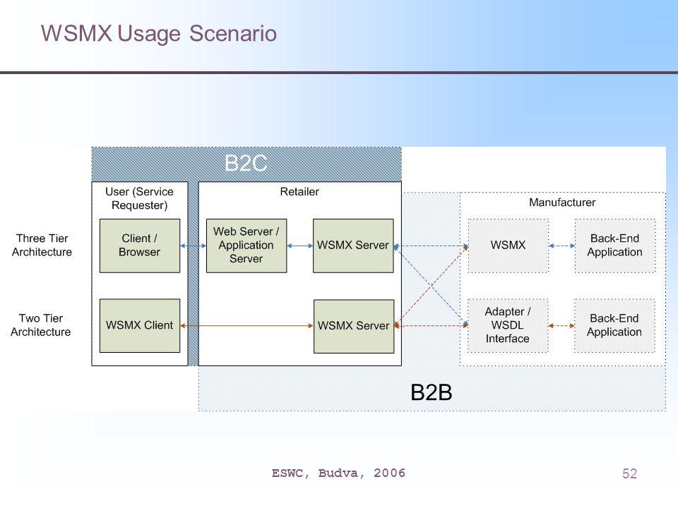ESWC, Budva, 200652 WSMX Usage Scenario