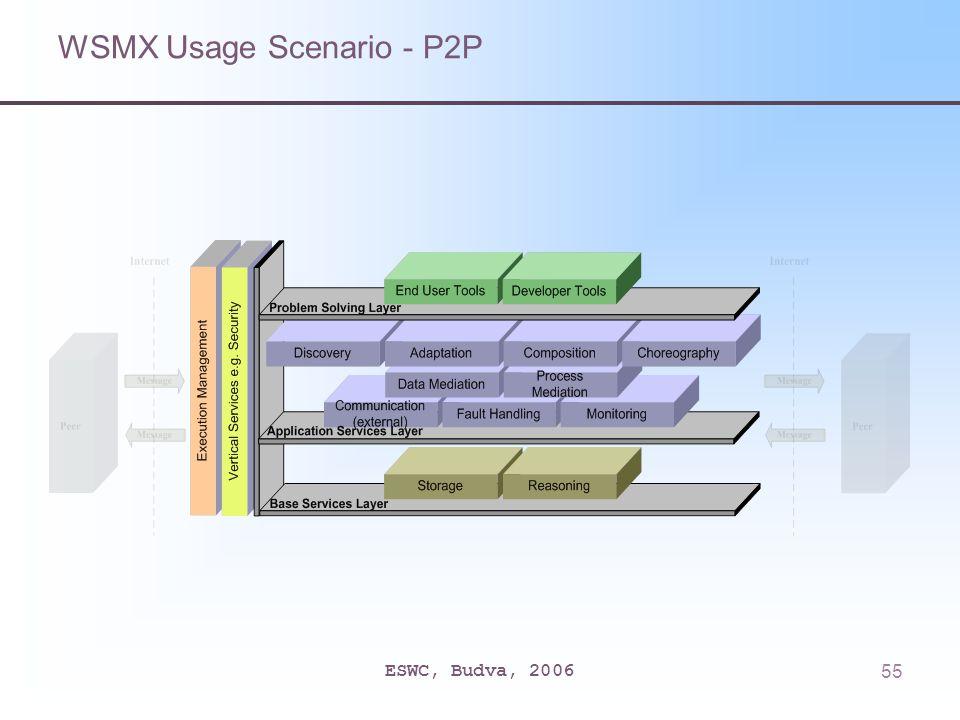 ESWC, Budva, 200655 WSMX Usage Scenario - P2P