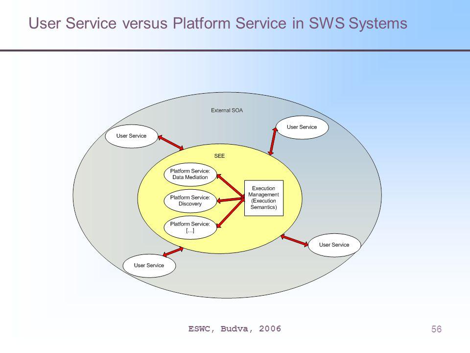 ESWC, Budva, 200656 User Service versus Platform Service in SWS Systems