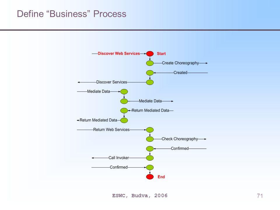 ESWC, Budva, 200671 Define Business Process