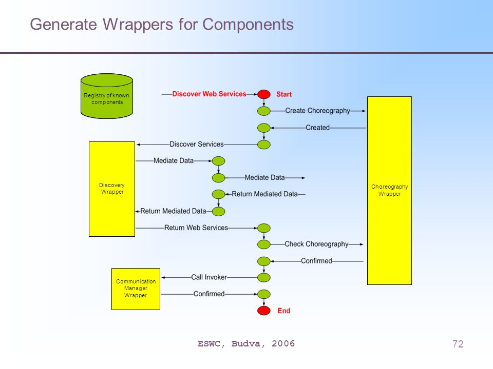 ESWC, Budva, 200672 Generate Wrappers for Components Discovery Wrapper Choreography Wrapper Communication Manager Wrapper Registry of known components