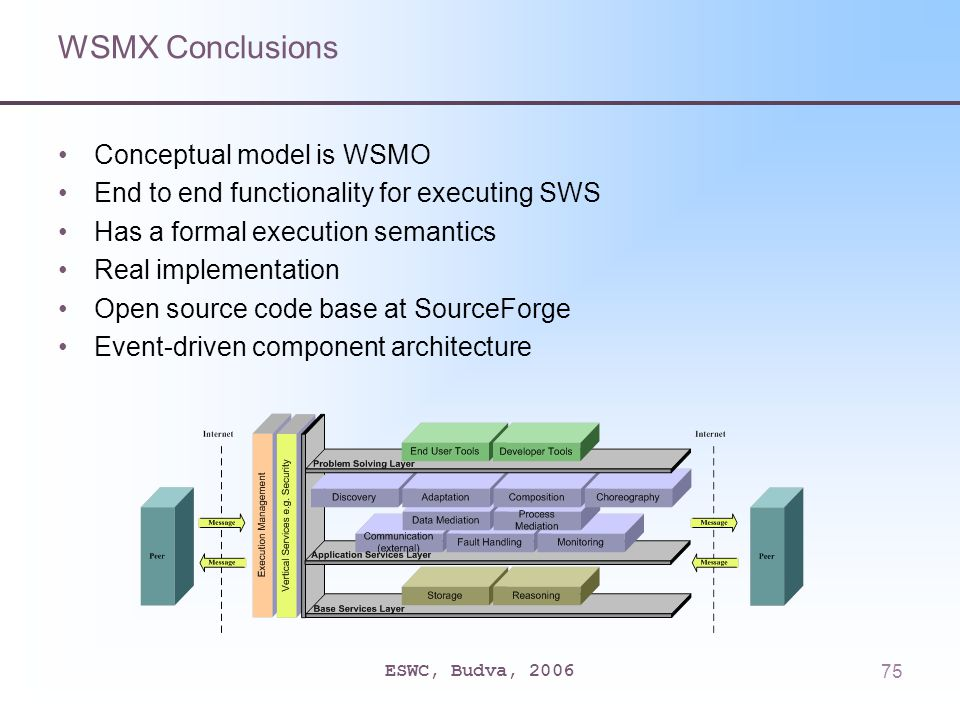 ESWC, Budva, 200675 WSMX Conclusions Conceptual model is WSMO End to end functionality for executing SWS Has a formal execution semantics Real implementation Open source code base at SourceForge Event-driven component architecture