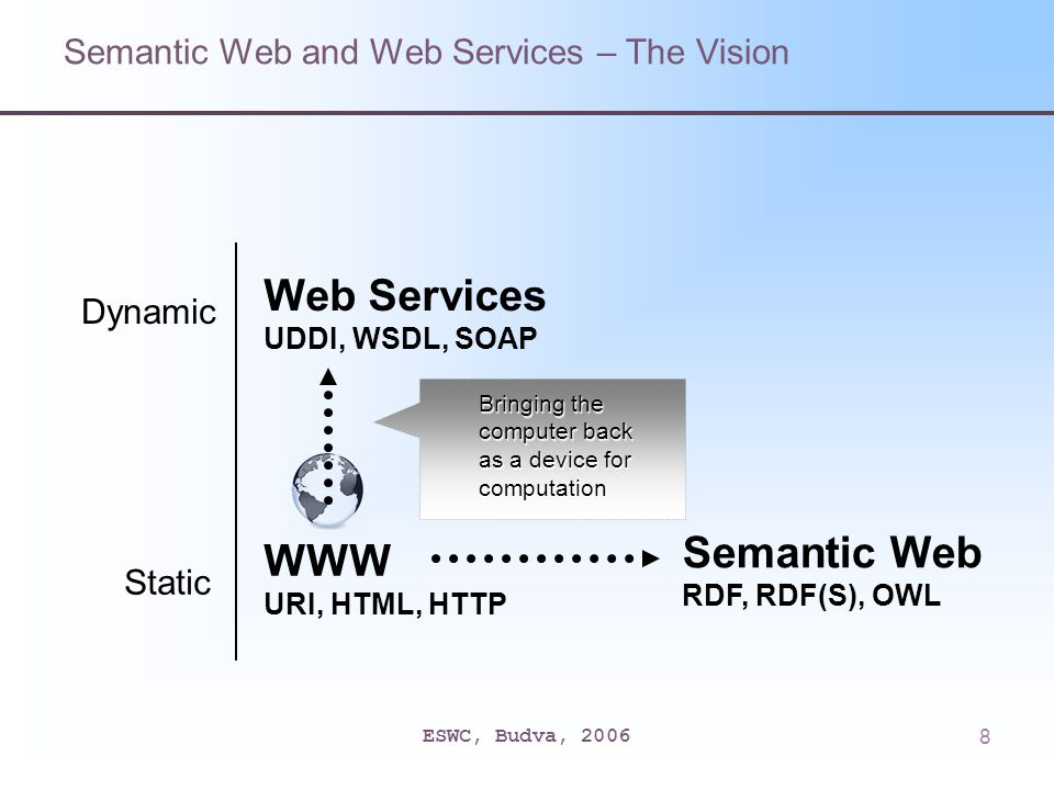 ESWC, Budva, 20068 Static WWW URI, HTML, HTTP Bringing the computer back as a device for computation Semantic Web RDF, RDF(S), OWL Dynamic Web Services UDDI, WSDL, SOAP Semantic Web and Web Services – The Vision