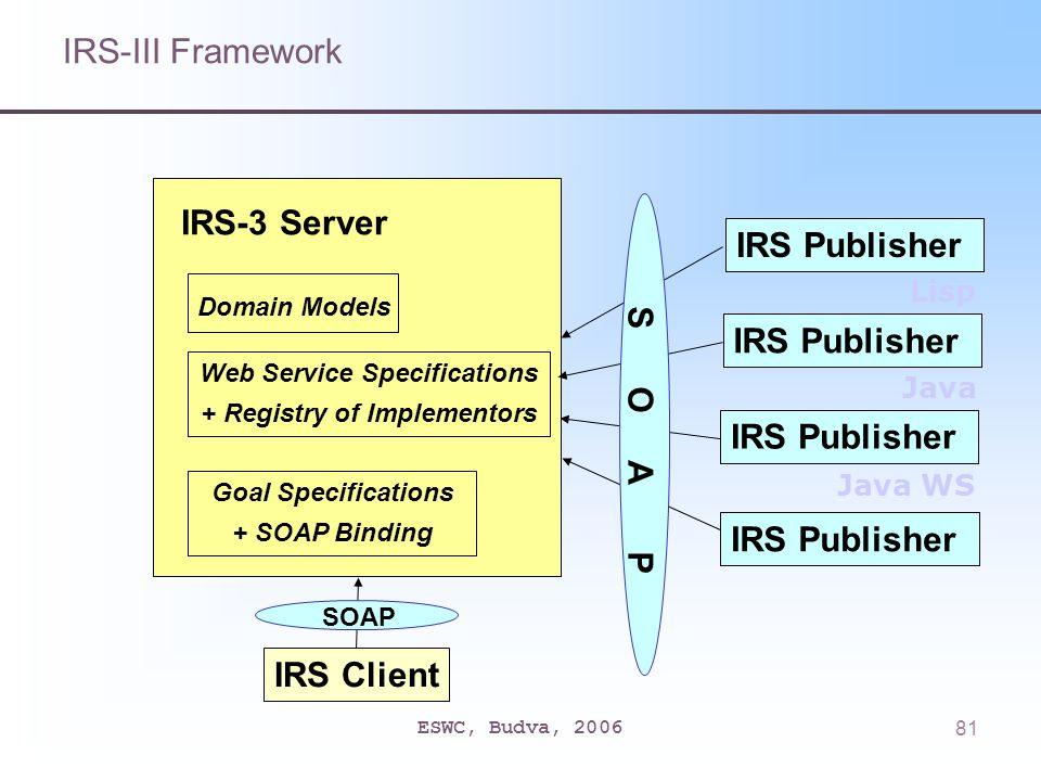 ESWC, Budva, 200681 IRS-3 Server Domain Models Web Service Specifications + Registry of Implementors Goal Specifications + SOAP Binding IRS Publisher S O A P IRS Client SOAP IRS Publisher Lisp Java Java WS IRS-III Framework