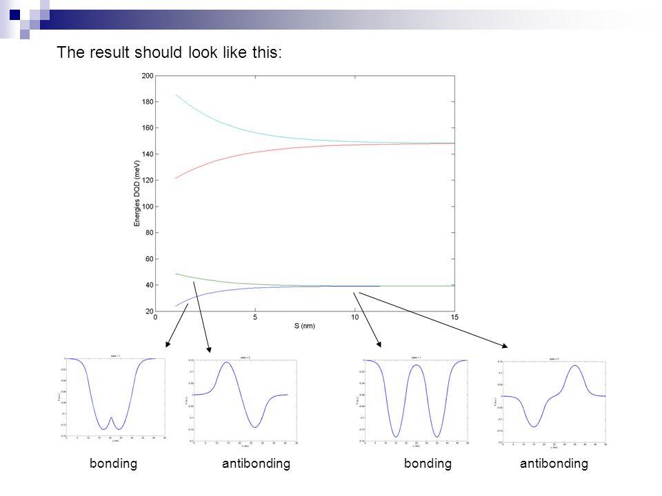 bondingantibondingbondingantibonding The result should look like this:
