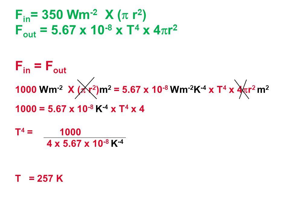 F in = 350 Wm -2 X (  r 2 ) F out = 5.67 x 10 -8 x T 4 x 4  r 2 F in = F out 1000 Wm -2 X (  r 2 )m 2 = 5.67 x 10 -8 Wm -2 K -4 x T 4 x 4  r 2 m 2 1000 = 5.67 x 10 -8 K -4 x T 4 x 4 T 4 = 1000 4 x 5.67 x 10 -8 K -4 T = 257 K