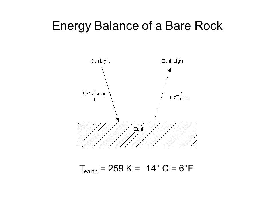 T earth = 259 K = -14° C = 6°F Energy Balance of a Bare Rock