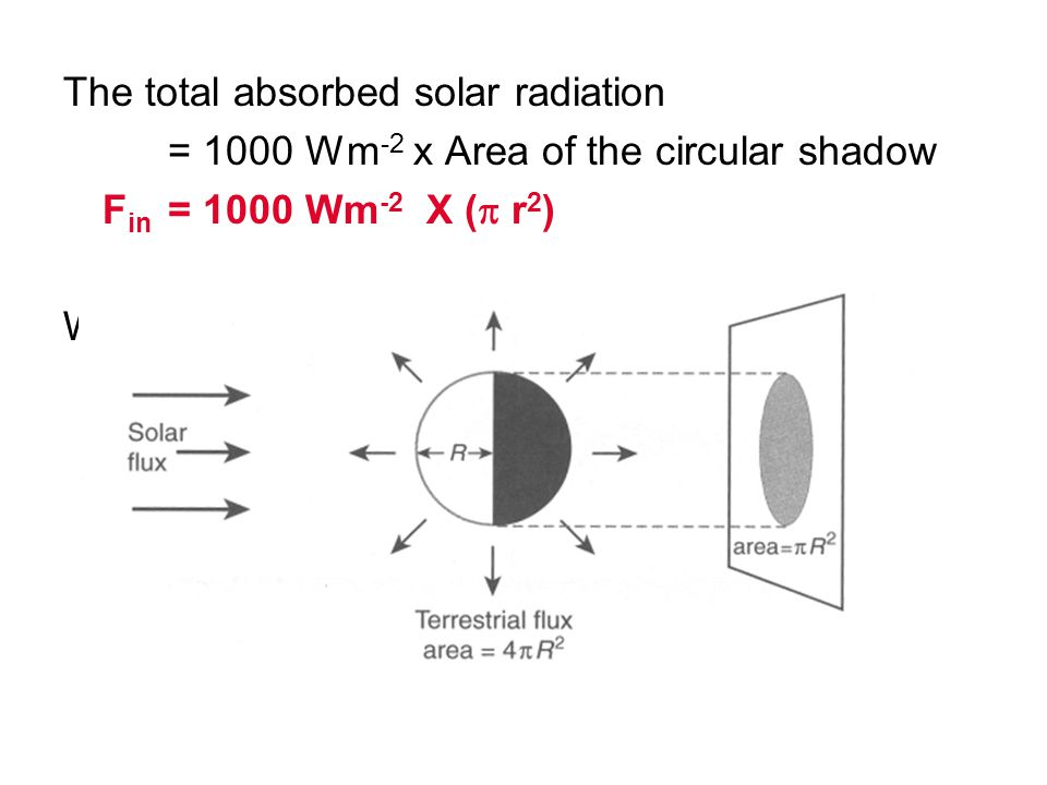 The total absorbed solar radiation = 1000 Wm -2 x Area of the circular shadow F in = 1000 Wm -2 X (  r 2 ) Where r = radius of the Earth
