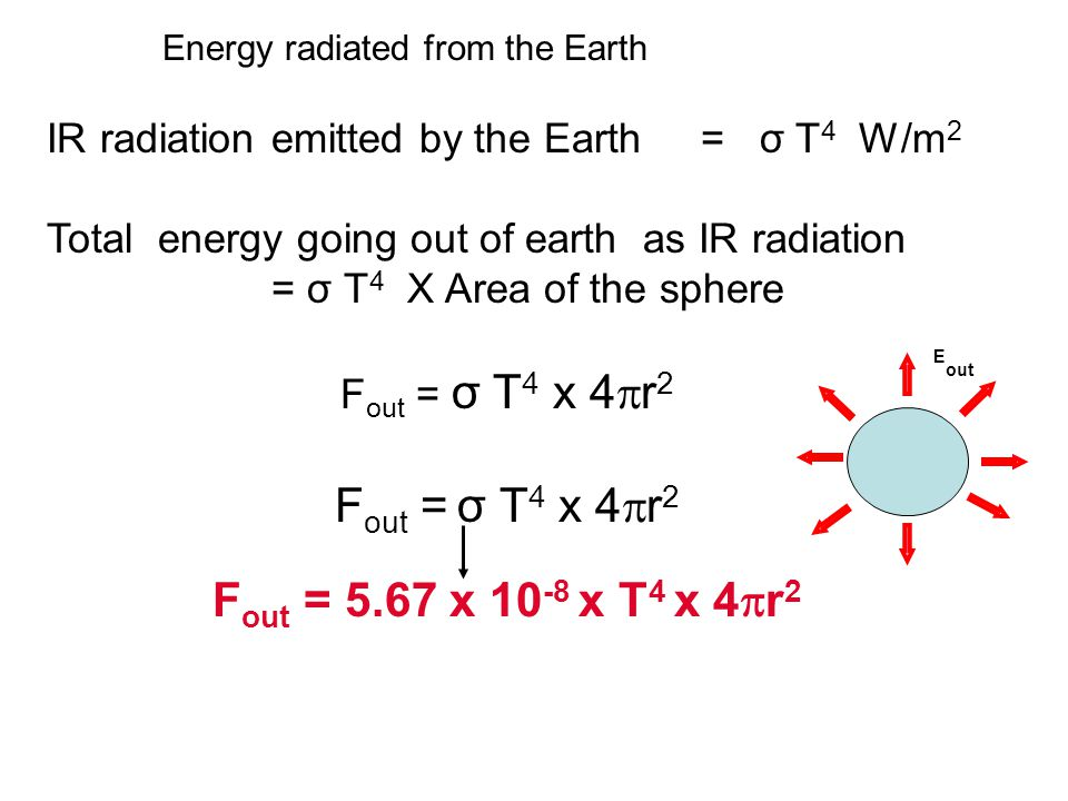 IR radiation emitted by the Earth = σ T 4 W/m 2 Total energy going out of earth as IR radiation = σ T 4 X Area of the sphere F out = σ T 4 x 4  r 2 F out = 5.67 x 10 -8 x T 4 x 4  r 2 Energy radiated from the Earth E out