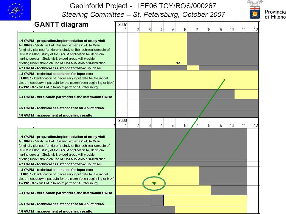 GeoInforM Project - LIFE06 TCY/ROS/000267 Steering Committee – St. Petersburg, October 2007 GANTT diagram