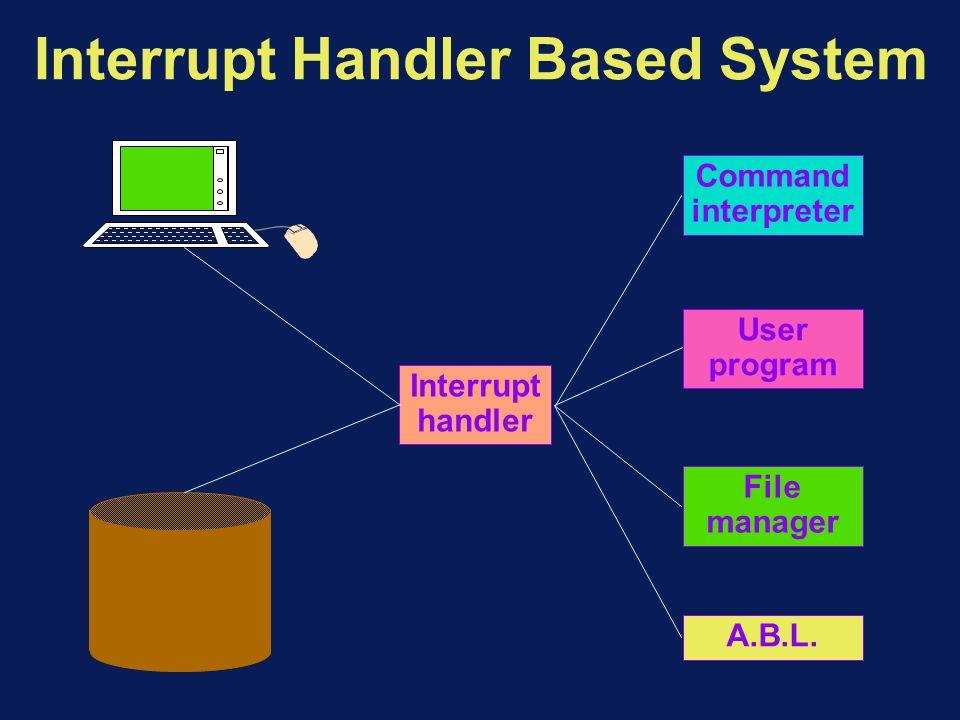Interrupt Handler Based System Command interpreter User program File manager A.B.L.