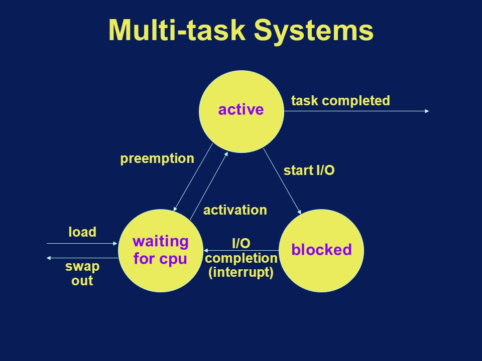 active waiting for cpu blocked task completed start I/O preemption activation load swap out I/O completion (interrupt) Multi-task Systems