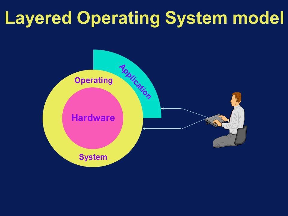 Layered Operating System model Hardware Operating System Application