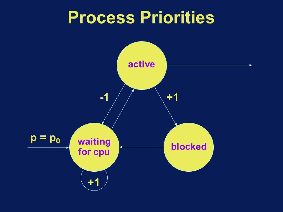 Process Priorities active blocked +1 p = p 0 waiting for cpu +1