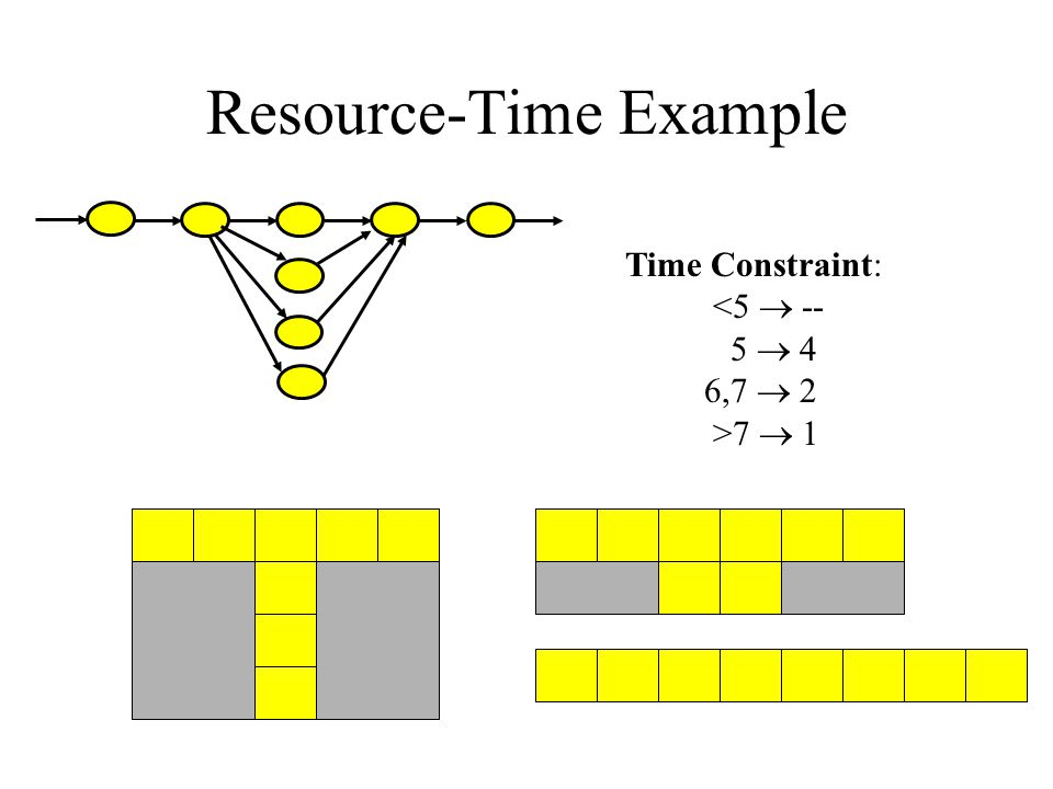 Resource-Time Example Time Constraint: <5  -- 5  4 6,7  2 >7  1