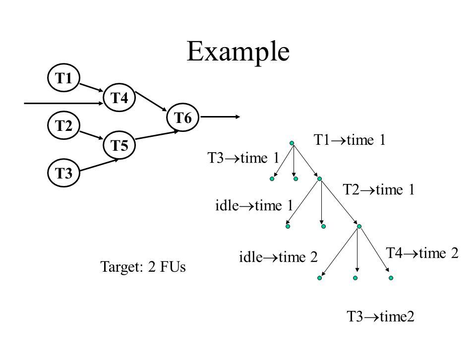 Example T1 T2 T3 T4 T5 T6 T1  time 1 T3  time 1 T2  time 1 idle  time 1 T3  time2 T4  time 2 idle  time 2 Target: 2 FUs