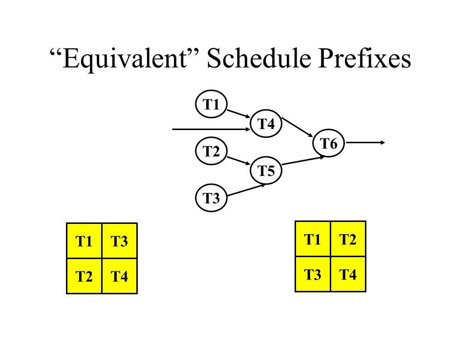 """""""Equivalent"""" Schedule Prefixes T1T3 T2T4 T1 T3 T2 T4 T1 T2 T3 T4 T5 T6"""