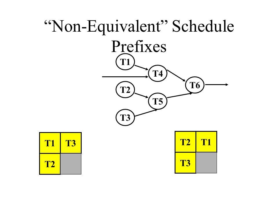 Non-Equivalent Schedule Prefixes T1 T2 T3 T2 T3 T1 T2 T3 T4 T5 T6