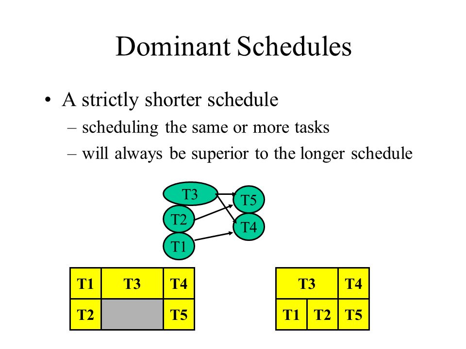 Dominant Schedules A strictly shorter schedule –scheduling the same or more tasks –will always be superior to the longer schedule T1 T2T1T2T5 T4 T5 T3 T2 T1 T5 T4