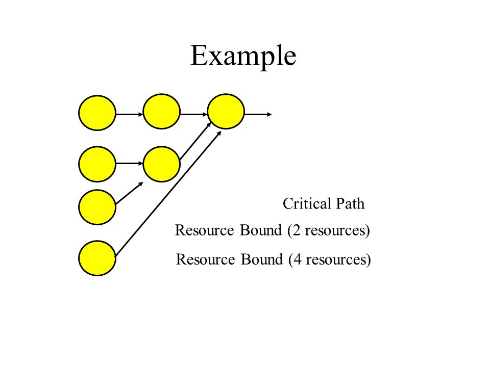 Example Critical Path Resource Bound (2 resources) Resource Bound (4 resources)