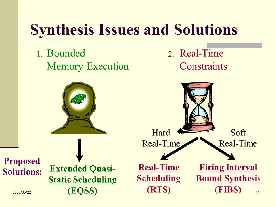 2002/05/22 14 Synthesis Issues and Solutions 2. Real-Time Constraints 1.