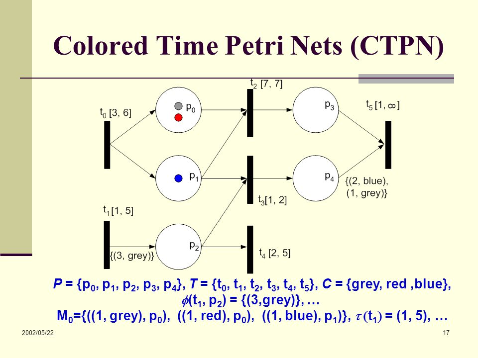 2002/05/22 17 Colored Time Petri Nets (CTPN) P = {p 0, p 1, p 2, p 3, p 4 }, T = {t 0, t 1, t 2, t 3, t 4, t 5 }, C = {grey, red,blue},  (t 1, p 2 )