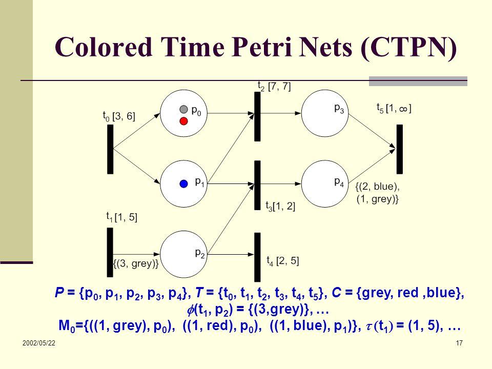 2002/05/22 17 Colored Time Petri Nets (CTPN) P = {p 0, p 1, p 2, p 3, p 4 }, T = {t 0, t 1, t 2, t 3, t 4, t 5 }, C = {grey, red,blue},  (t 1, p 2 ) = {(3,grey)}, … M 0 ={((1, grey), p 0 ), ((1, red), p 0 ), ((1, blue), p 1 )},   t 1  = (1, 5), …