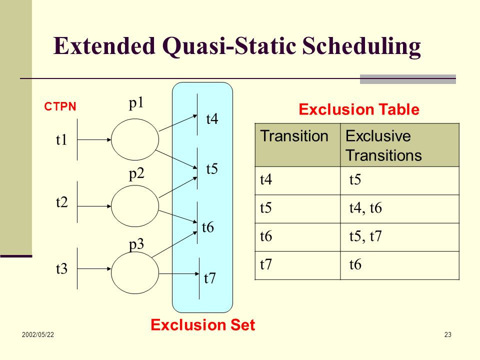 2002/05/22 23 Exclusion Set Extended Quasi-Static Scheduling TransitionExclusive Transitions t4 t5 t4, t6 t6 t5, t7 t7 t6 t1 t2 t3 t4 t5 t6 t7 p1 p2 p3 Exclusion Table CTPN