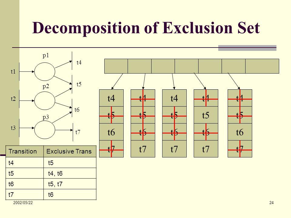 2002/05/22 24 Decomposition of Exclusion Set t4 t5 t6 t7 t4 t5 t6 t7 t4 t5 t6 t7 t4 t5 t6 t7 t4 t5 t6 t7 t1 t2 t3 t4 t5 t6 t7 p1 p2 p3 TransitionExclusive Trans t4 t5 t4, t6 t6 t5, t7 t7 t6