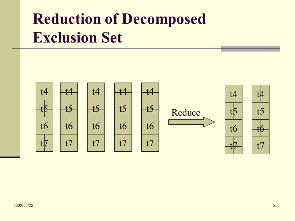2002/05/22 25 Reduction of Decomposed Exclusion Set t4 t5 t6 t7 t4 t5 t6 t7 t4 t5 t6 t7 t4 t5 t6 t7 t4 t5 t6 t7 t4 t5 t6 t7 t4 t5 t6 t7 Reduce