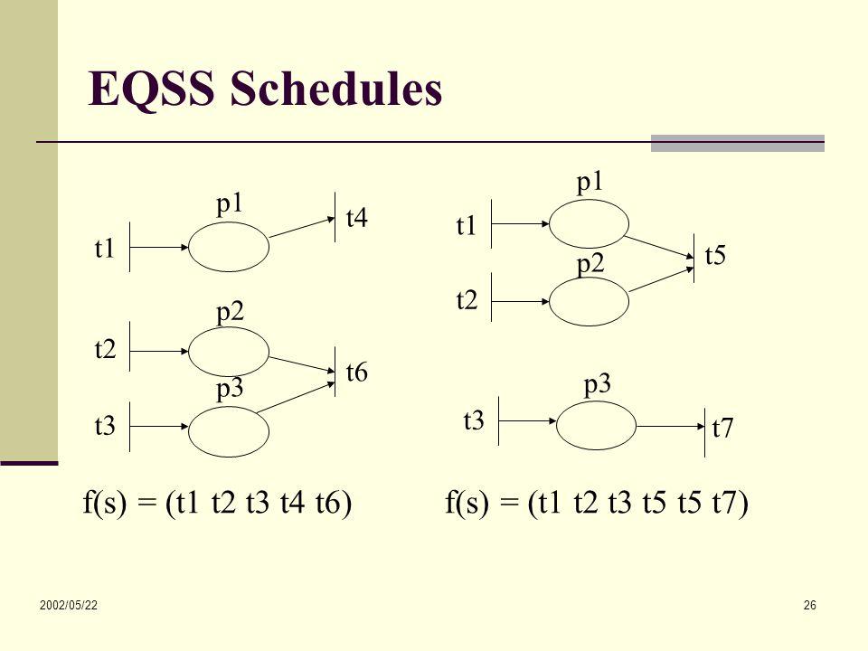 2002/05/22 26 EQSS Schedules t1 t4 p1 t2 t3 t6 p2 p3 t1 t2 t5 p1 p2 t3 t7 p3 f(s) = (t1 t2 t3 t4 t6) f(s) = (t1 t2 t3 t5 t5 t7)