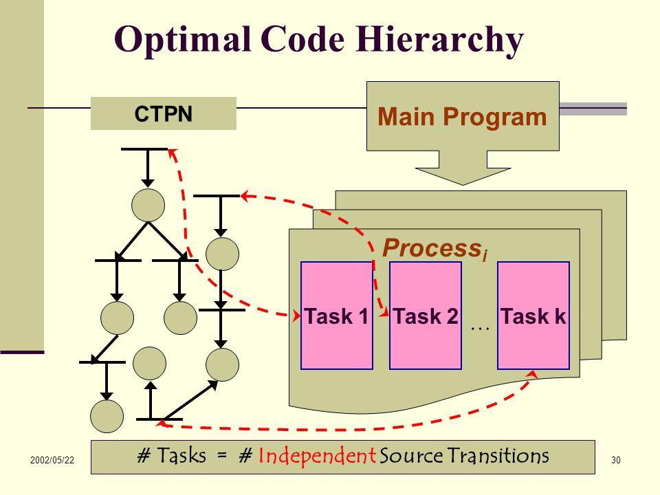 2002/05/22 30 Optimal Code Hierarchy Main Program Process i Task 1Task 2Task k … CTPN # Tasks = # Independent Source Transitions