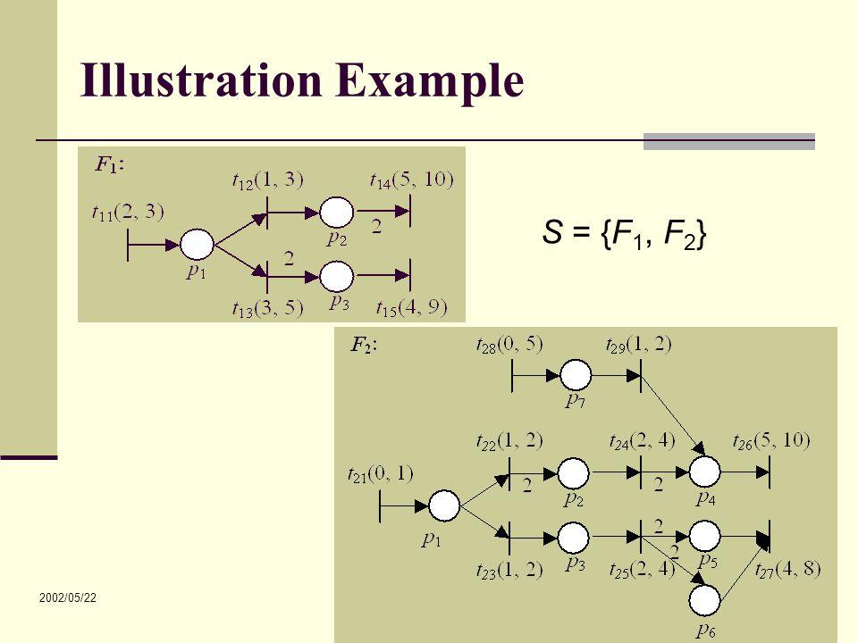 2002/05/22 31 Illustration Example S = {F 1, F 2 }