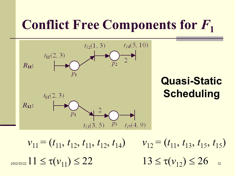 2002/05/22 32 Conflict Free Components for F 1 v 12 = (t 11, t 13, t 15, t 15 ) 13   (v 12 )  26 Quasi-Static Scheduling v 11 = (t 11, t 12, t 11,
