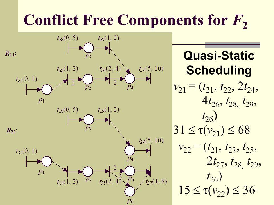 2002/05/22 33 Conflict Free Components for F 2 v 21 = (t 21, t 22, 2t 24, 4t 26, t 28, t 29, t 26 ) 31   (v 21 )  68 v 22 = (t 21, t 23, t 25, 2t 27, t 28, t 29, t 26 ) 15   (v 22 )  36 Quasi-Static Scheduling