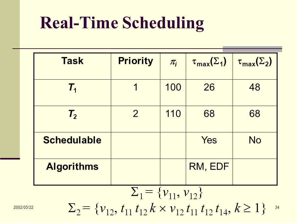 2002/05/22 34 Real-Time Scheduling TaskPriority ii  max (  1 )  max (  2 ) T1T1 11002648 T2T2 211068 SchedulableYesNo AlgorithmsRM, EDF  1 = {v
