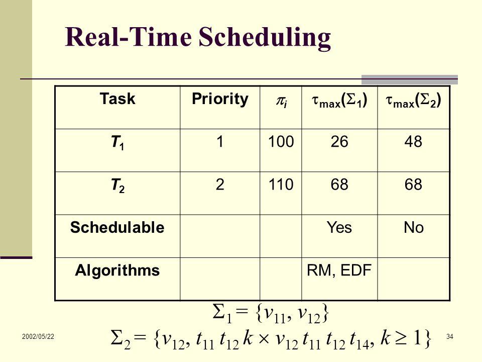 2002/05/22 34 Real-Time Scheduling TaskPriority ii  max (  1 )  max (  2 ) T1T1 11002648 T2T2 211068 SchedulableYesNo AlgorithmsRM, EDF  1 = {v 11, v 12 }  2 = {v 12, t 11 t 12 k  v 12 t 11 t 12 t 14, k  1}