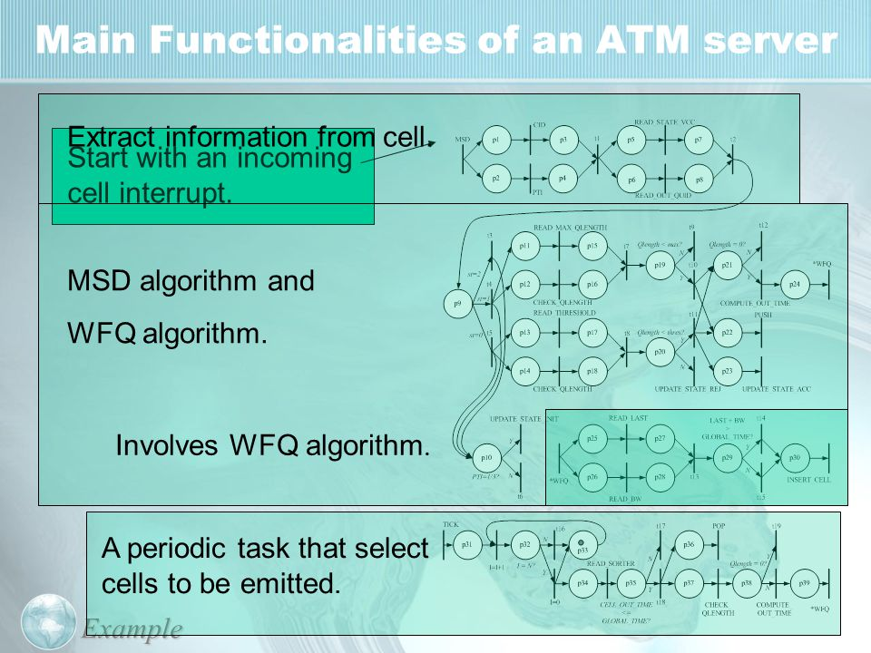 Main Functionalities of an ATM serverExample Start with an incoming cell interrupt. Extract information from cell. MSD algorithm and WFQ algorithm. A