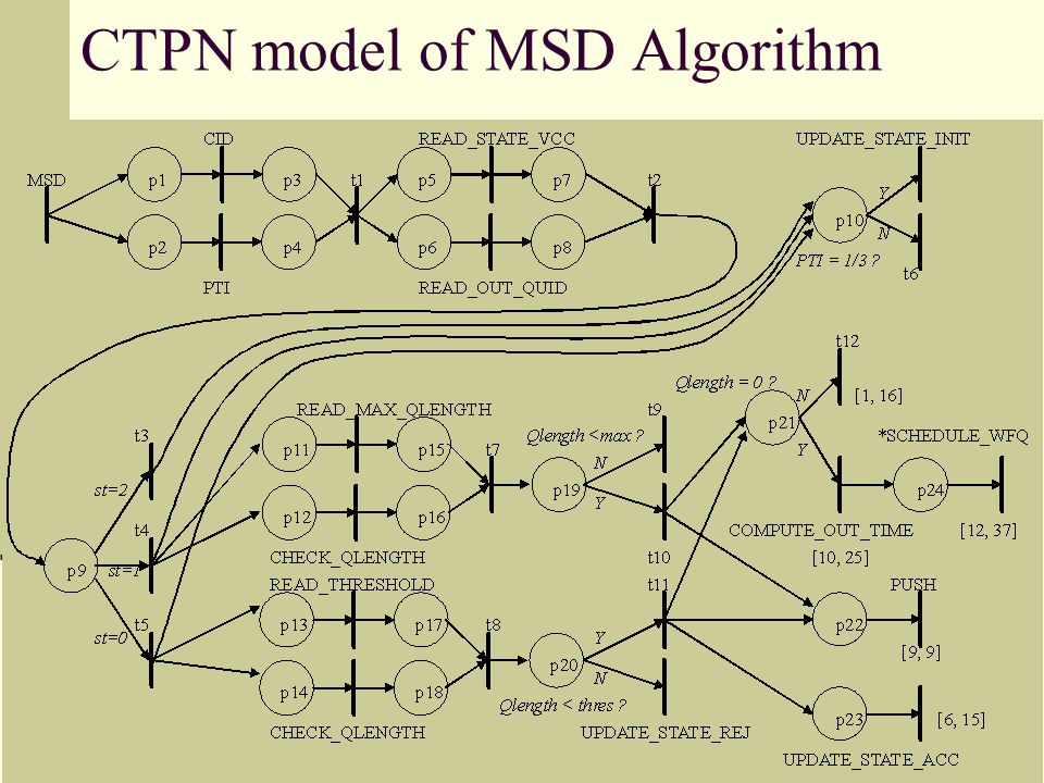 2002/05/22 38 CTPN model of MSD Algorithm