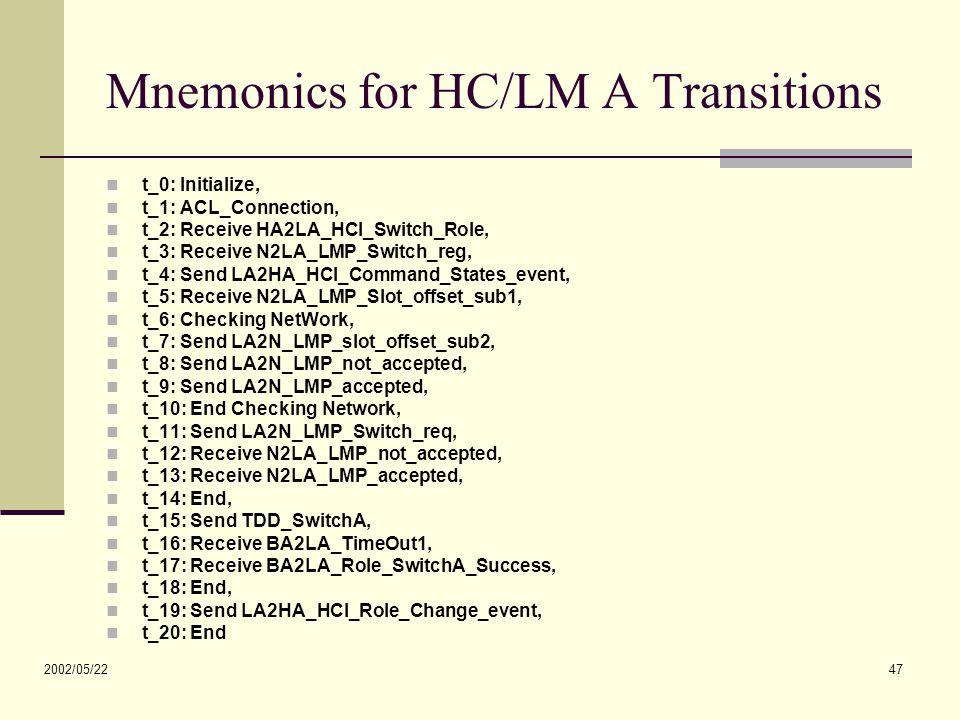 2002/05/22 47 Mnemonics for HC/LM A Transitions t_0: Initialize, t_1: ACL_Connection, t_2: Receive HA2LA_HCI_Switch_Role, t_3: Receive N2LA_LMP_Switch_reg, t_4: Send LA2HA_HCI_Command_States_event, t_5: Receive N2LA_LMP_Slot_offset_sub1, t_6: Checking NetWork, t_7: Send LA2N_LMP_slot_offset_sub2, t_8: Send LA2N_LMP_not_accepted, t_9: Send LA2N_LMP_accepted, t_10: End Checking Network, t_11: Send LA2N_LMP_Switch_req, t_12: Receive N2LA_LMP_not_accepted, t_13: Receive N2LA_LMP_accepted, t_14: End, t_15: Send TDD_SwitchA, t_16: Receive BA2LA_TimeOut1, t_17: Receive BA2LA_Role_SwitchA_Success, t_18: End, t_19: Send LA2HA_HCI_Role_Change_event, t_20: End
