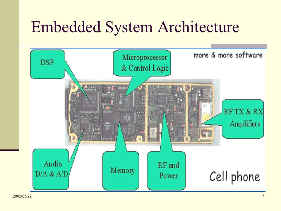 2002/05/22 7 Embedded System Architecture