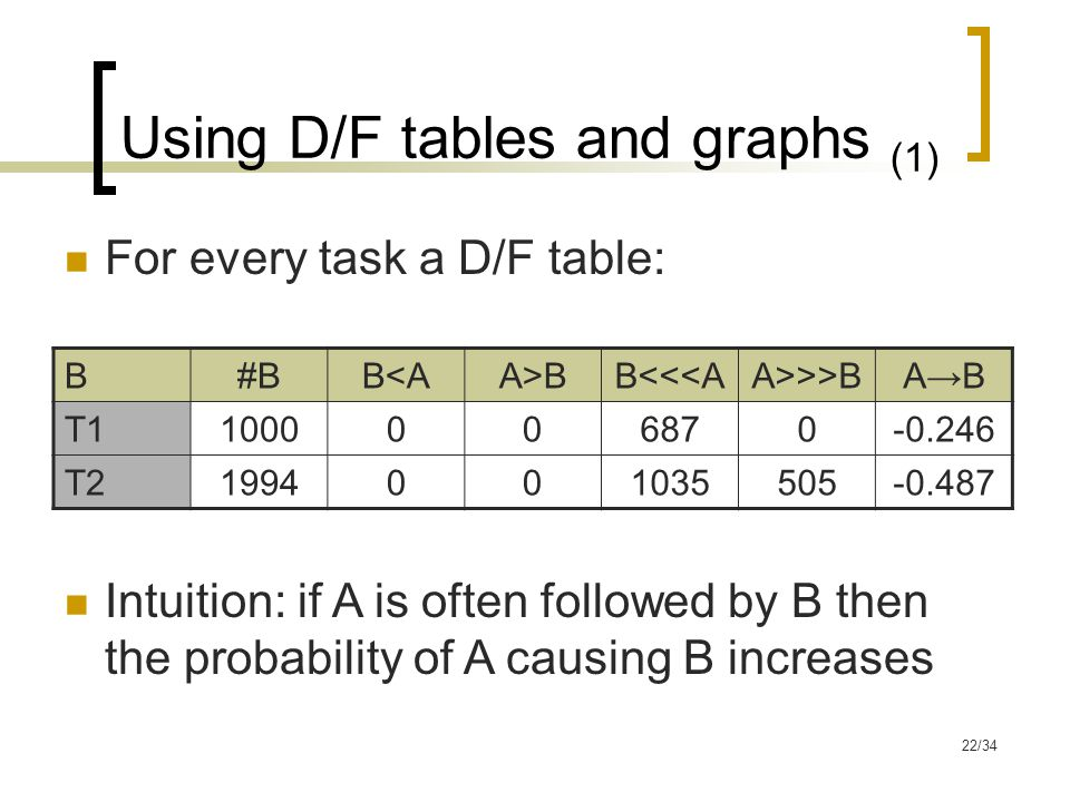 22/34 Using D/F tables and graphs (1) B#BB<AA>BB<<<AA>>>BA→B T11000006870-0.246 T21994001035505-0.487 For every task a D/F table: Intuition: if A is often followed by B then the probability of A causing B increases