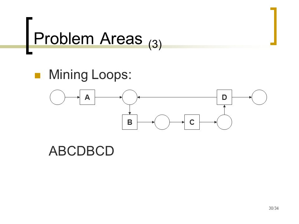 30/34 Problem Areas (3) Mining Loops: ABCDBCD BC DA