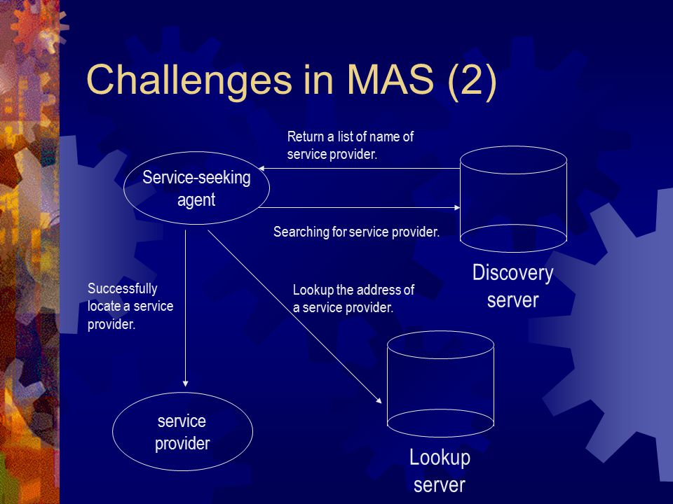 Challenges in MAS (2) Service-seeking agent Discovery server Lookup server service provider Searching for service provider.
