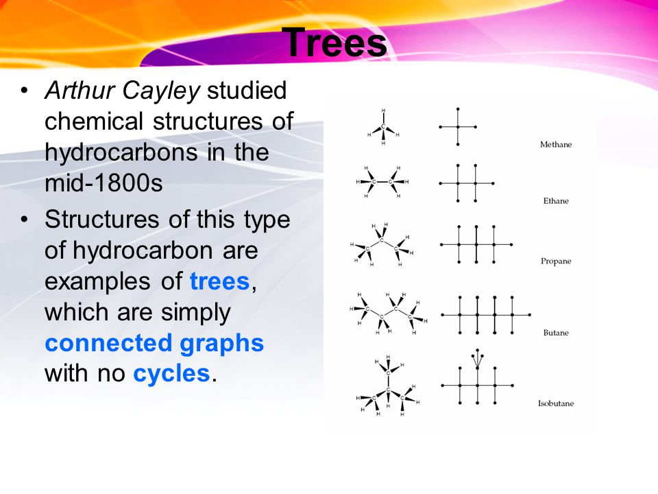 Trees Arthur Cayley studied chemical structures of hydrocarbons in the mid-1800s Structures of this type of hydrocarbon are examples of trees, which are simply connected graphs with no cycles.