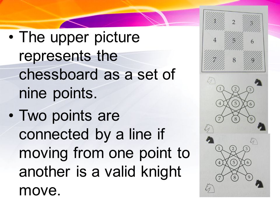 The upper picture represents the chessboard as a set of nine points.